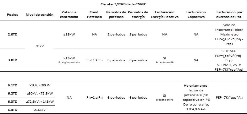Tabla resumen de las nuevas tarifas